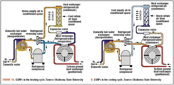 similiar heat pump refrigerant flow diagram keywords heat pumps for more information check out the great geo heat center
